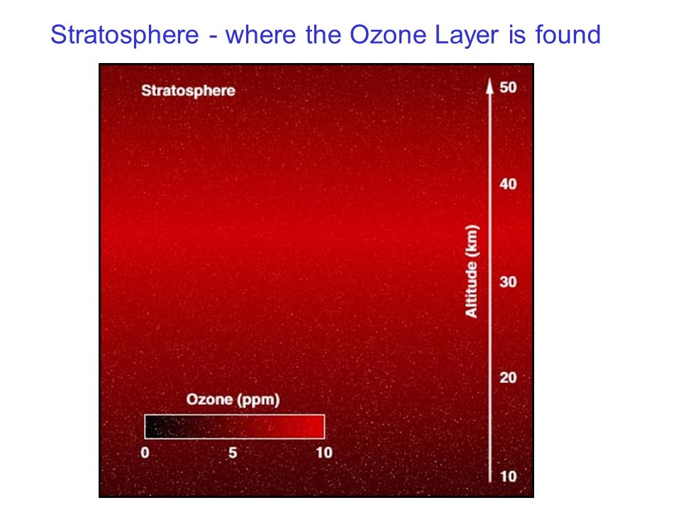 Stratosphere - where the Ozone Layer is found