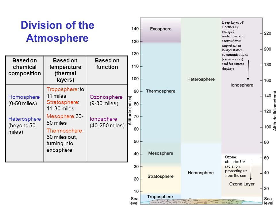 Division of the Atmosphere