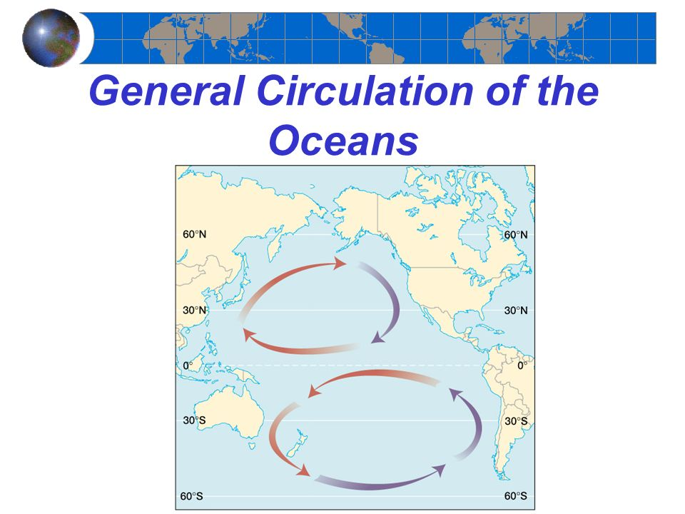 General Circulation of the Oceans
