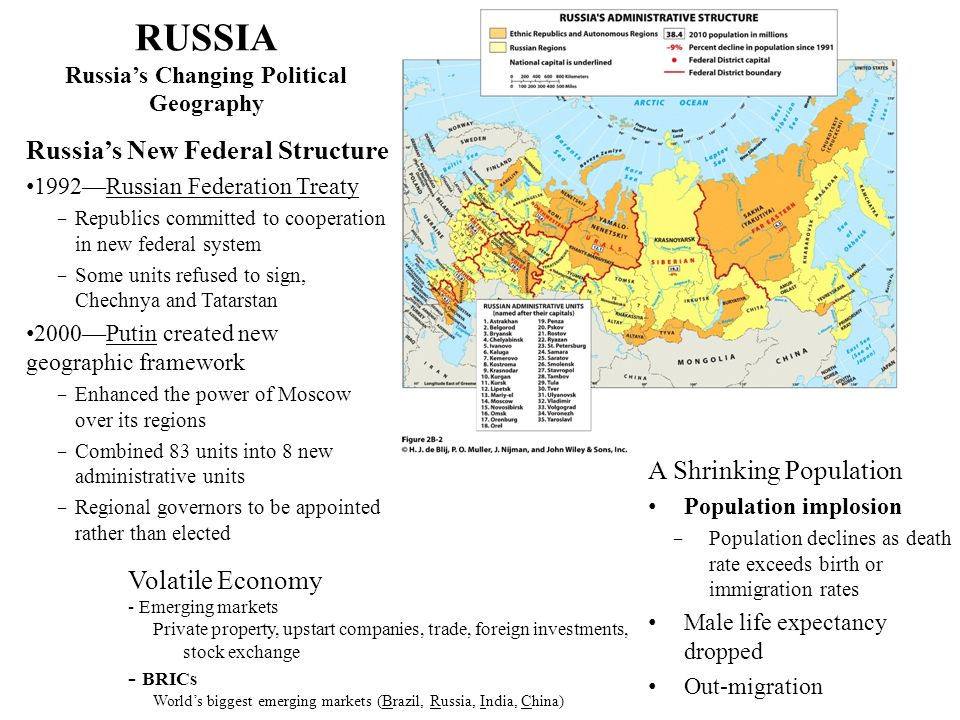 RUSSIA Russia's Changing Political Geography