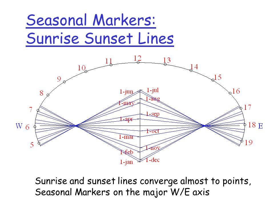 Seasonal Markers: Sunrise Sunset Lines