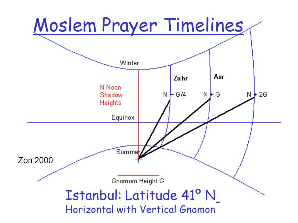 Moslem Prayer Timelines