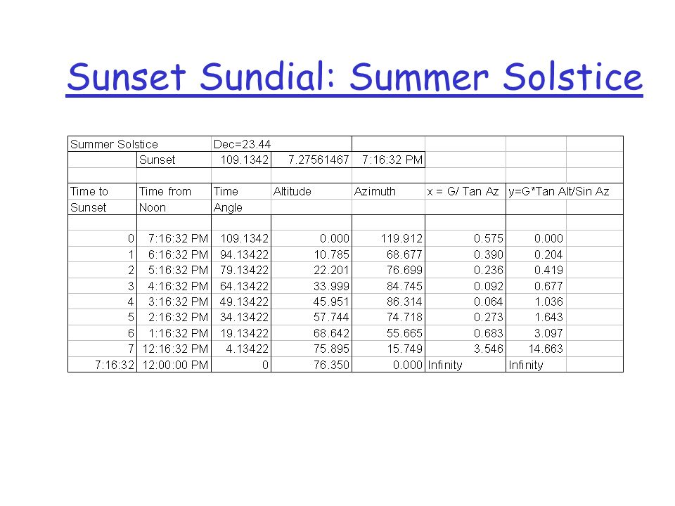 Sunset Sundial: Summer Solstice