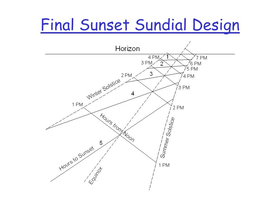 Final Sunset Sundial Design