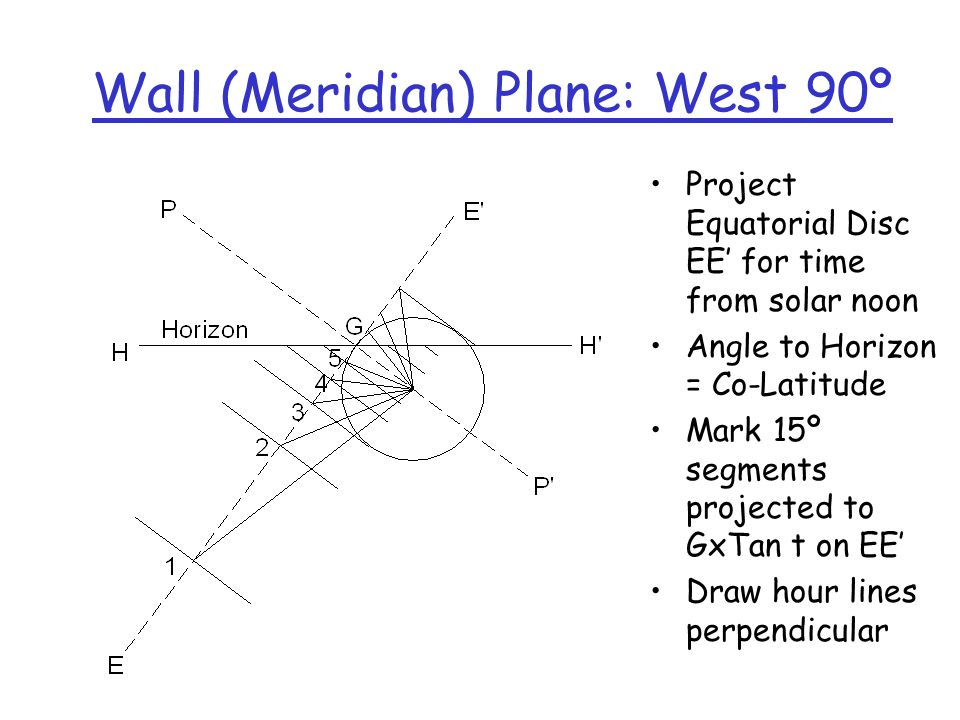 Wall (Meridian) Plane: West 90º