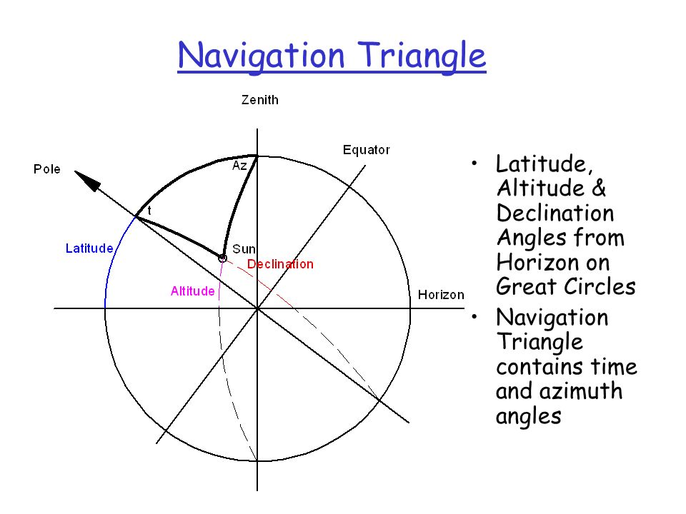 Navigation Triangle Latitude, Altitude & Declination Angles from Horizon on Great Circles. Navigation Triangle contains time and azimuth angles.