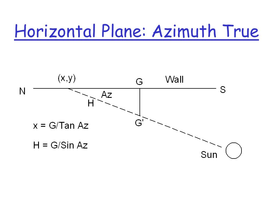 Horizontal Plane: Azimuth True
