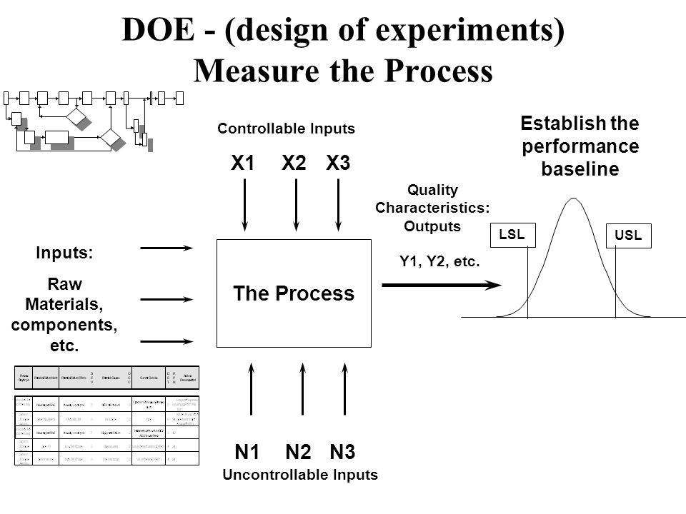 DOE - (design of experiments) Measure the Process