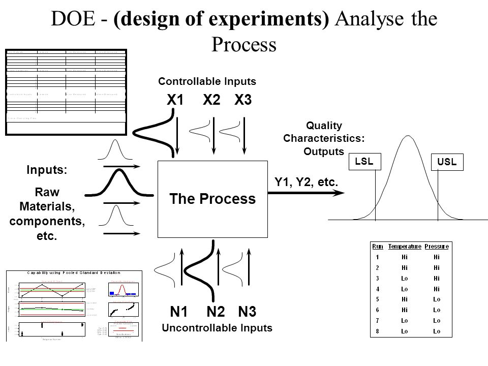 DOE - (design of experiments) Analyse the Process
