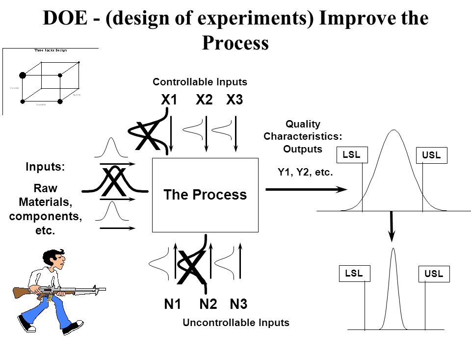 DOE - (design of experiments) Improve the Process