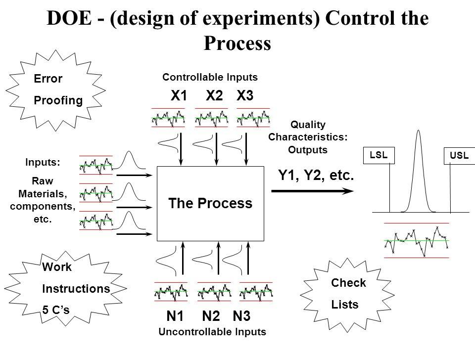 DOE - (design of experiments) Control the Process