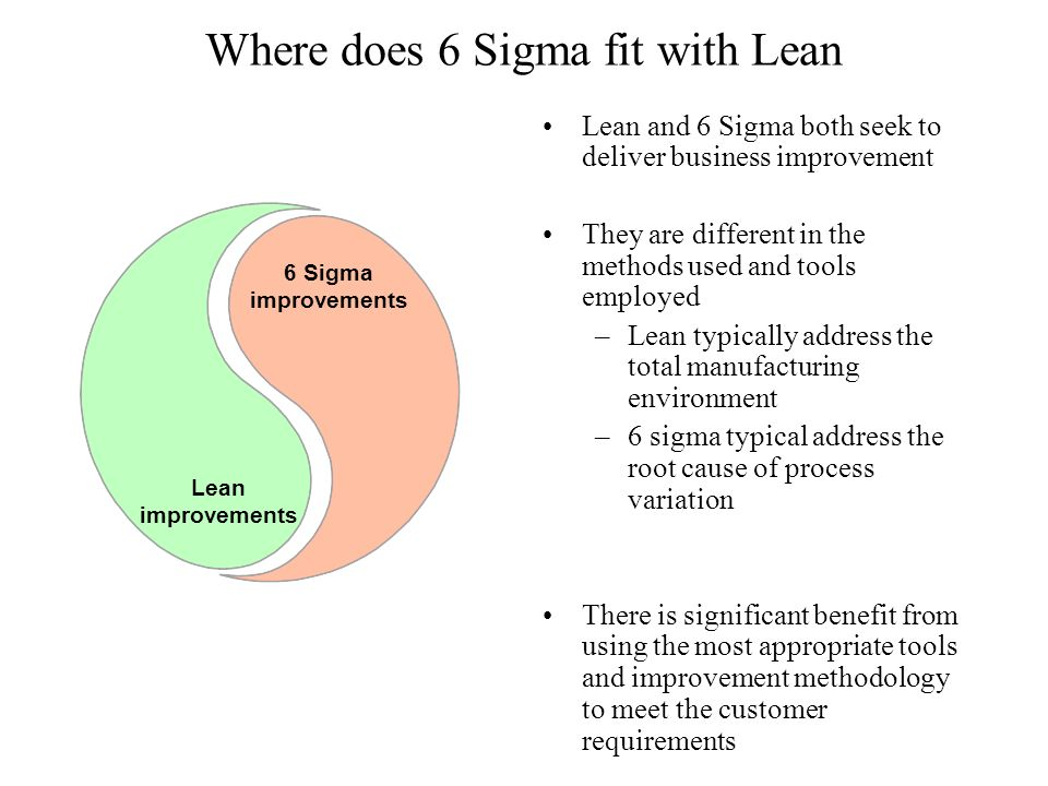 Where does 6 Sigma fit with Lean