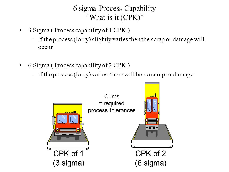 6 sigma Process Capability What is it (CPK)