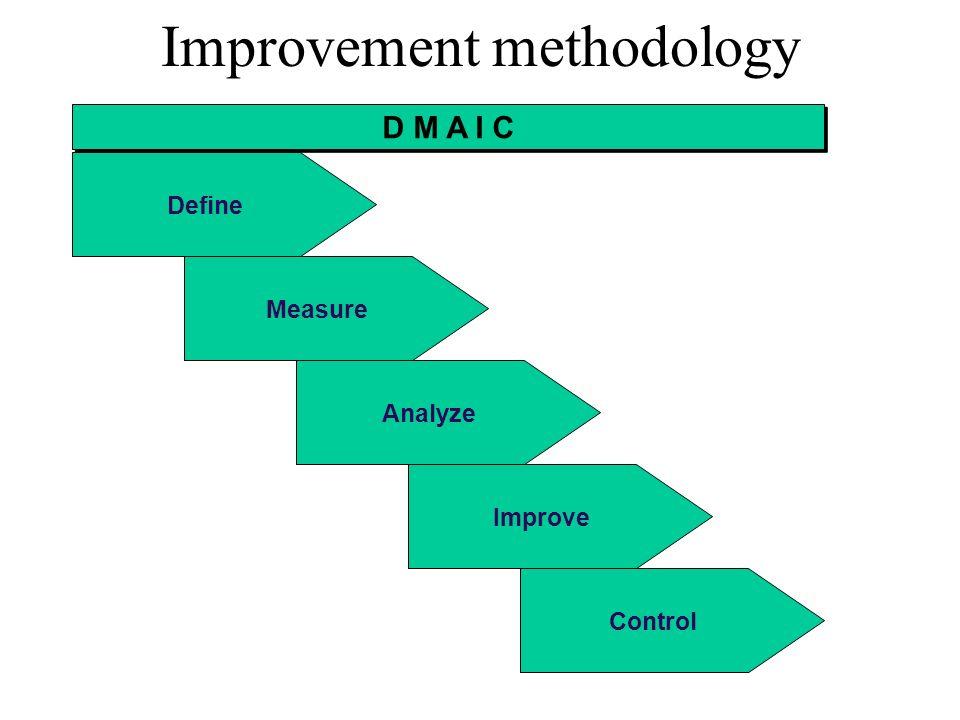 Improvement methodology