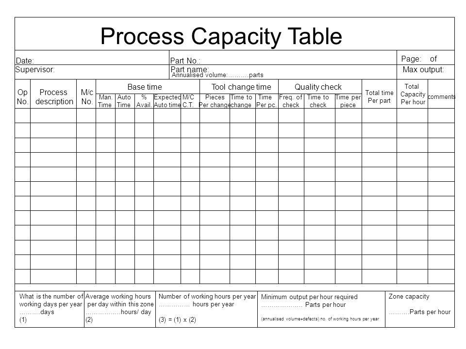 Process Capacity Table