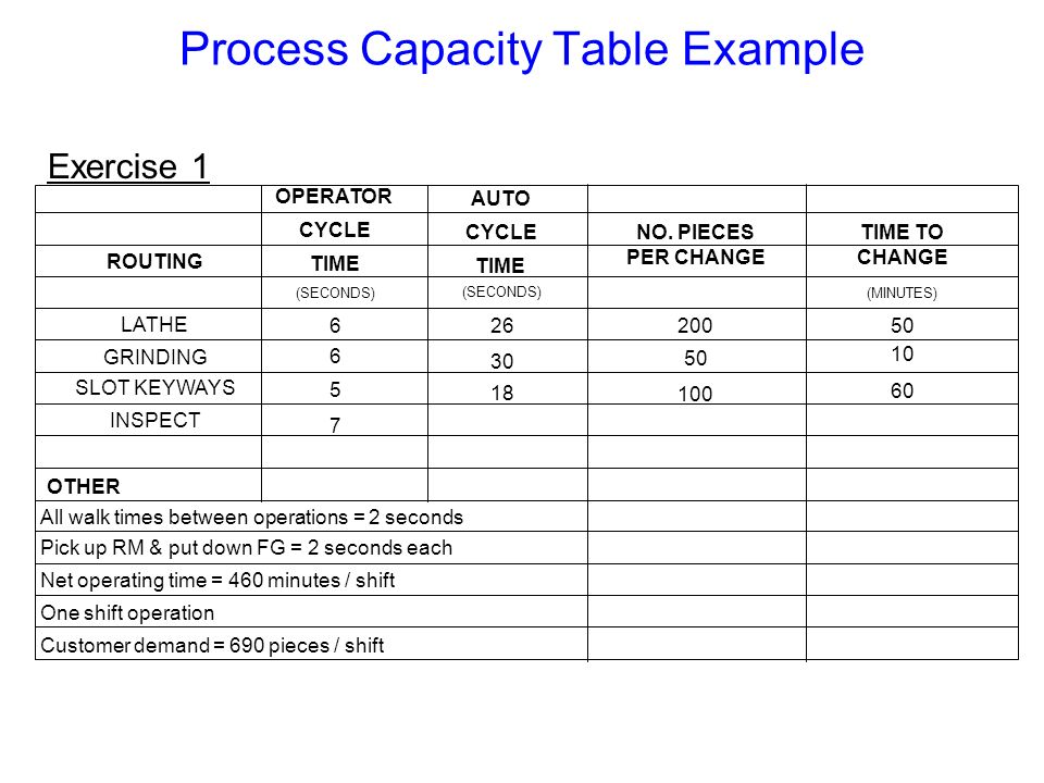 Process Capacity Table Example