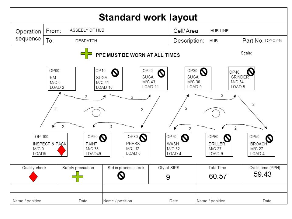 Standard work layout 59.43 9 60.57 Operation sequence From: Cell/ Area