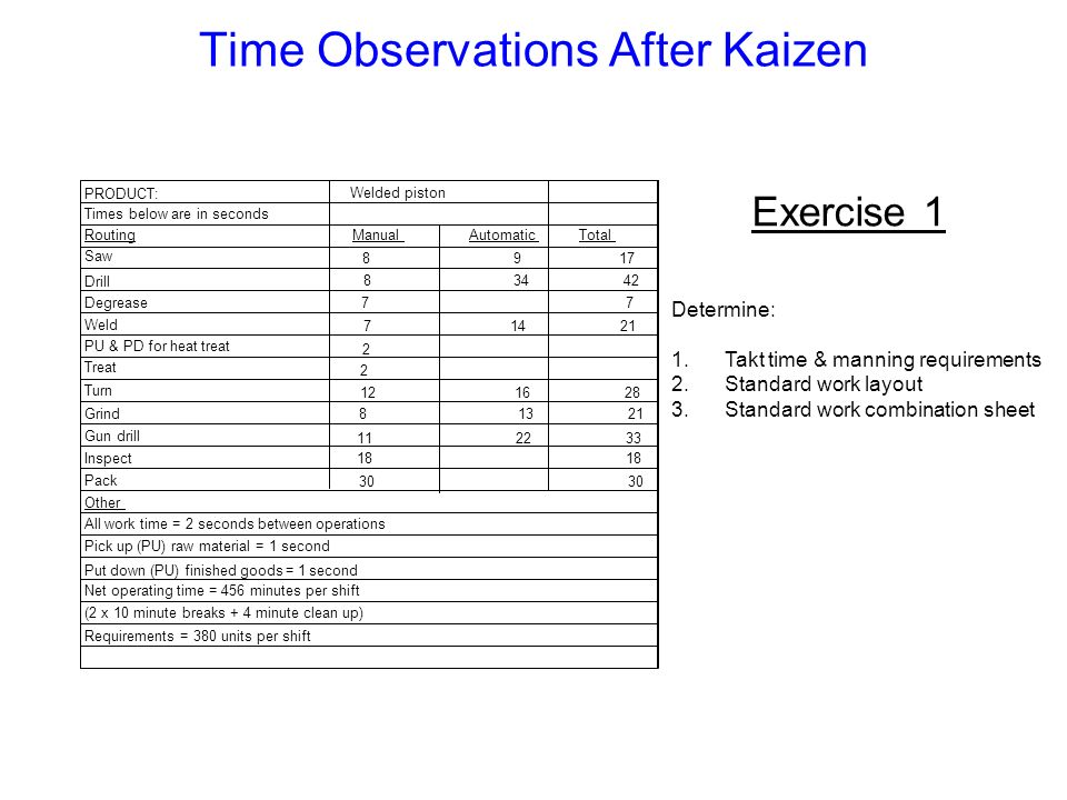 Time Observations After Kaizen