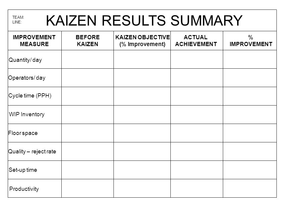 KAIZEN RESULTS SUMMARY