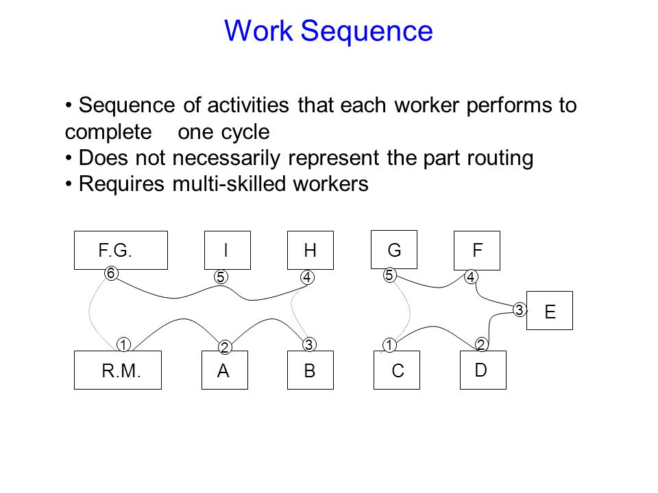 Work Sequence Sequence of activities that each worker performs to complete one cycle. Does not necessarily represent the part routing.