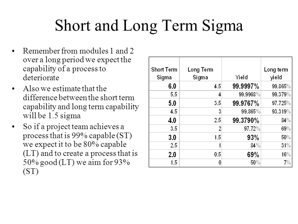 Short and Long Term Sigma