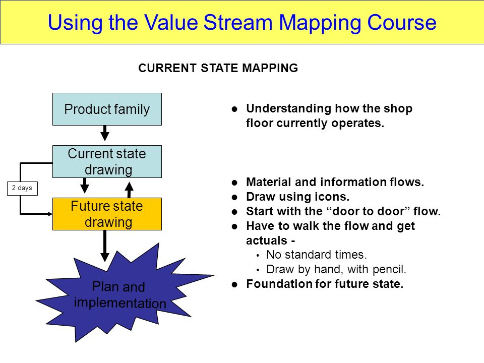Using the Value Stream Mapping Course