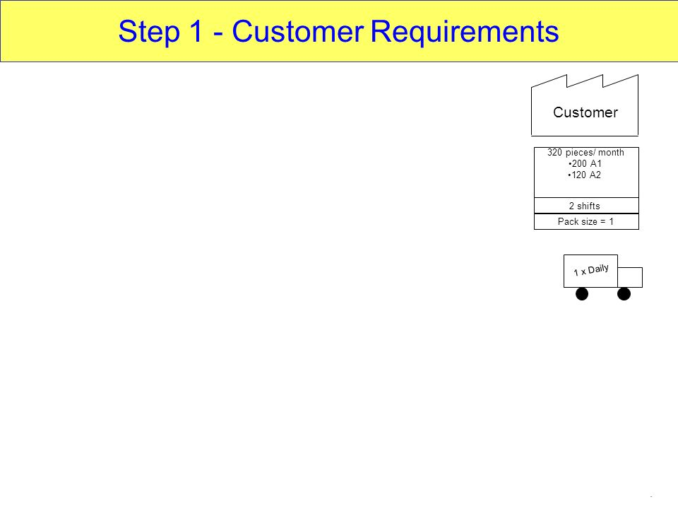 Step 1 - Customer Requirements