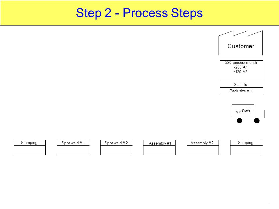 Step 2 - Process Steps Customer pieces/ month 200 A1 120 A2