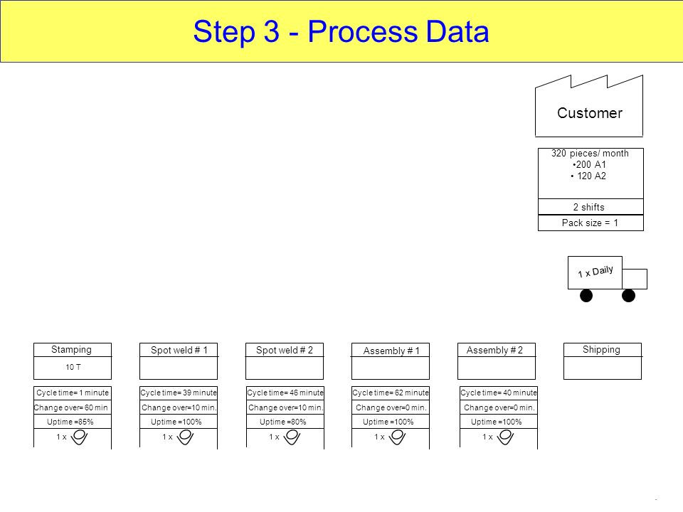 Step 3 - Process Data Customer Data Boxes