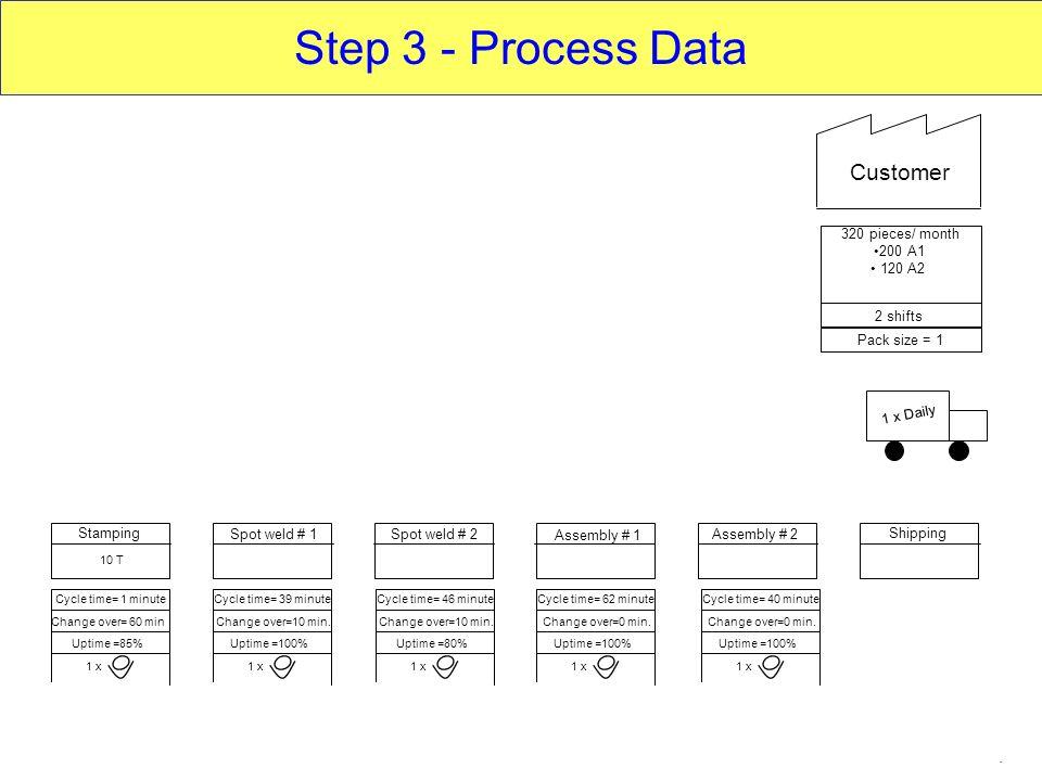 Step 3 - Process Data Customer Data Boxes