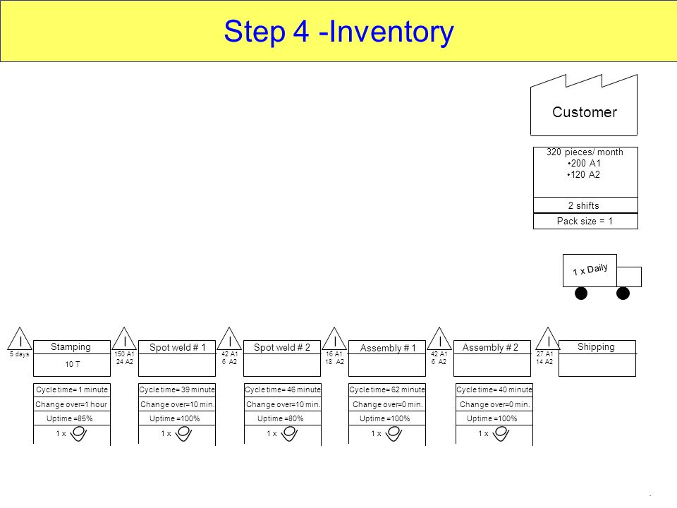 Step 4 -Inventory Customer I I I I I I Inventory (cont.....)