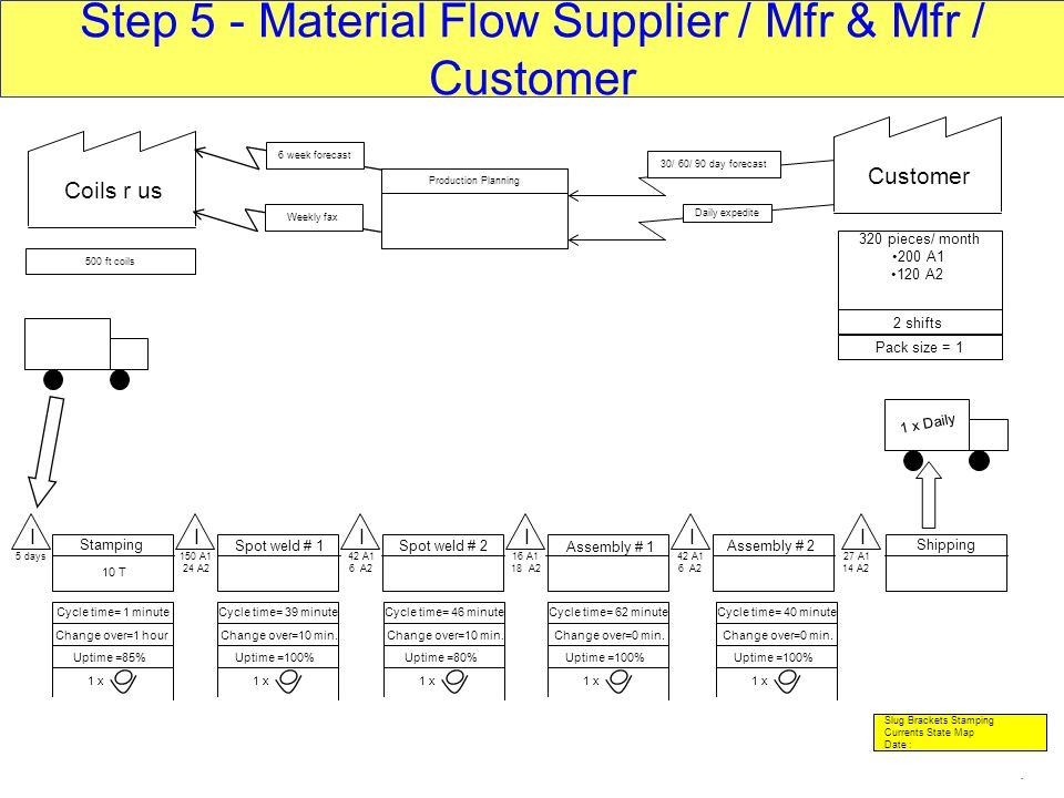 Step 5 - Material Flow Supplier / Mfr & Mfr / Customer