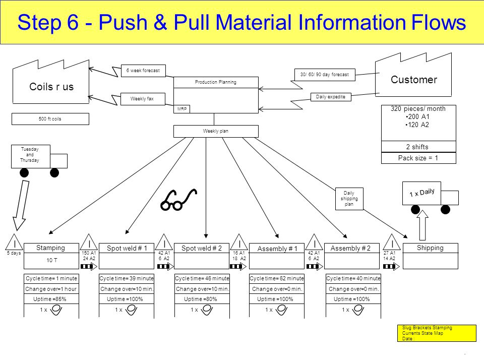 Step 6 - Push & Pull Material Information Flows