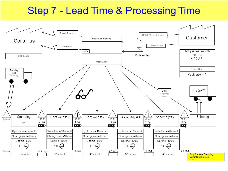 Step 7 - Lead Time & Processing Time