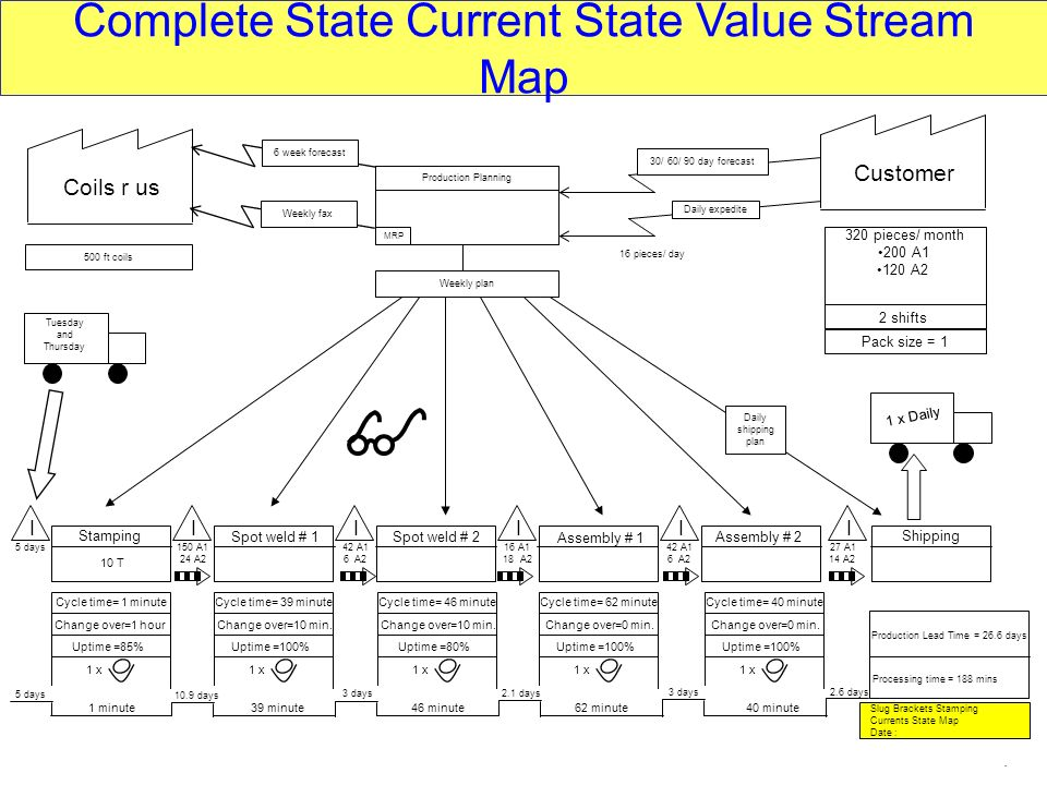 Complete State Current State Value Stream Map