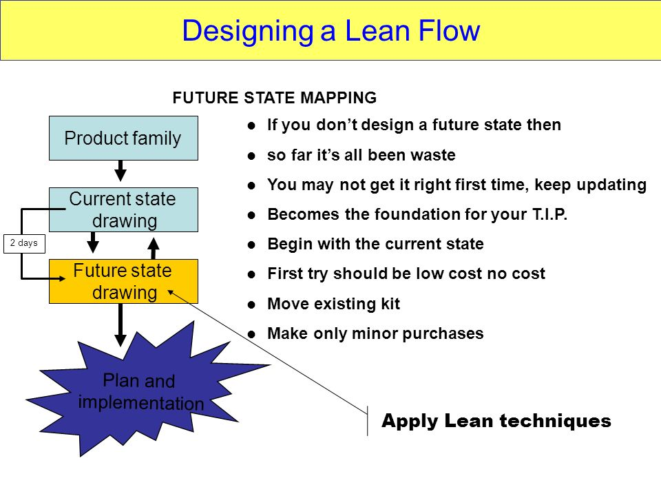 Designing a Lean Flow Product family Current state drawing