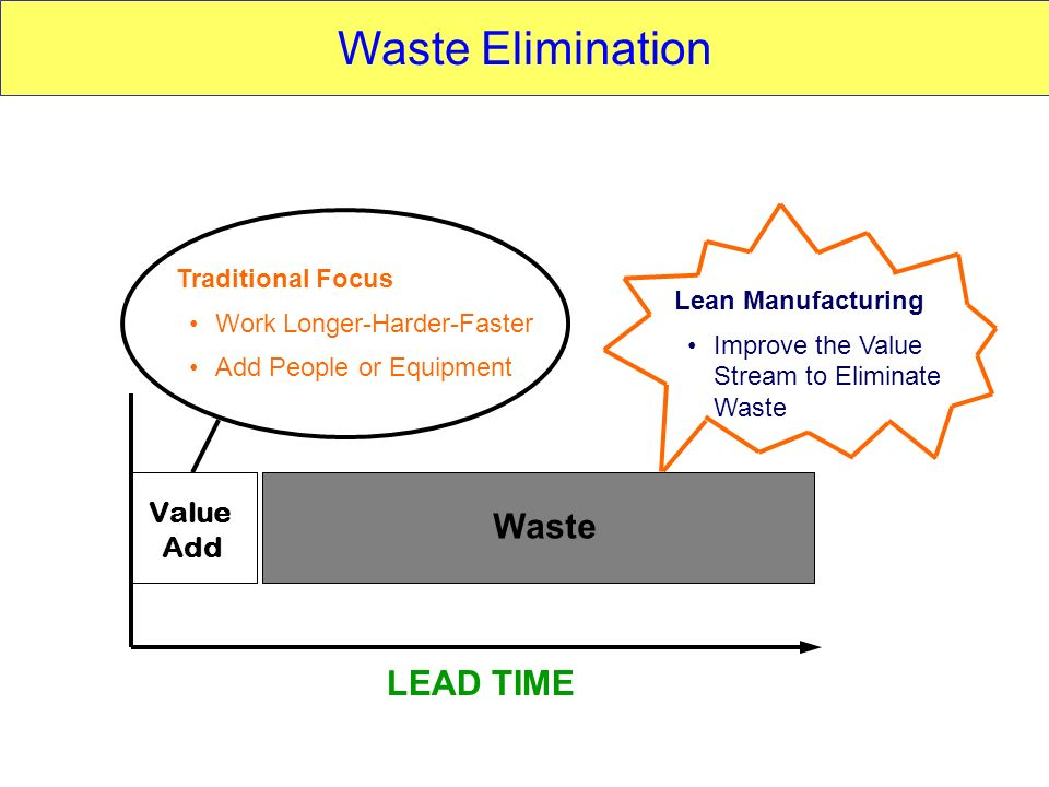 Waste Elimination Waste LEAD TIME Value Add Traditional Focus