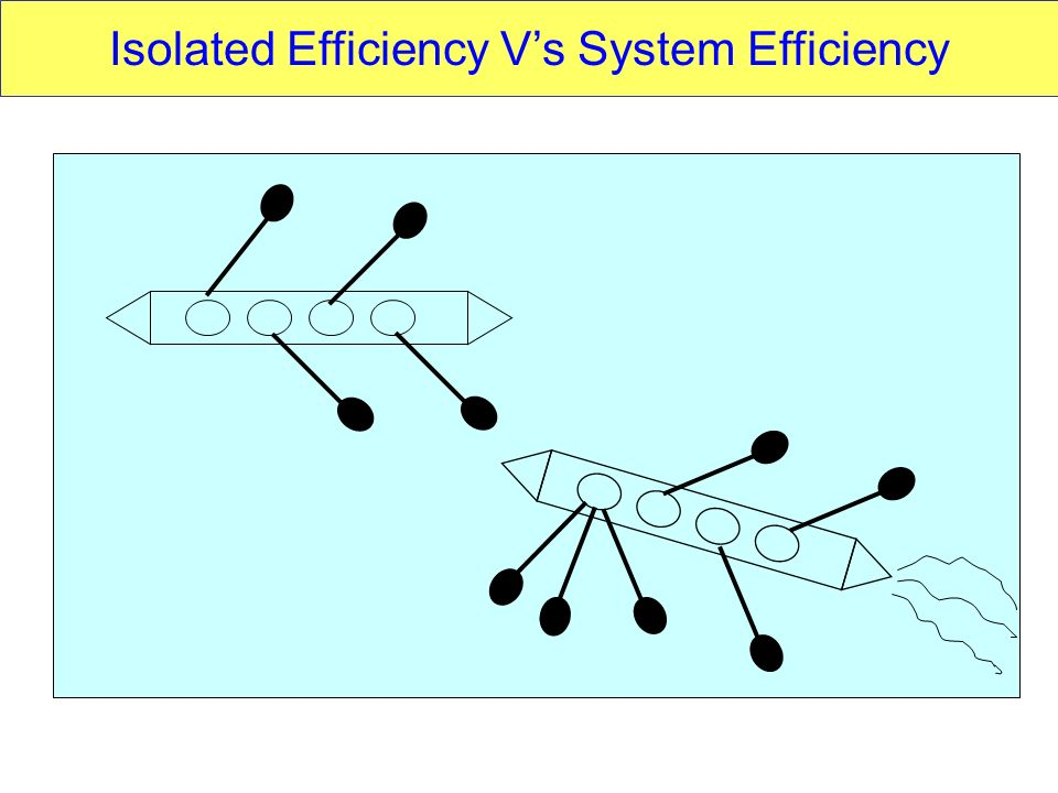 Isolated Efficiency V's System Efficiency