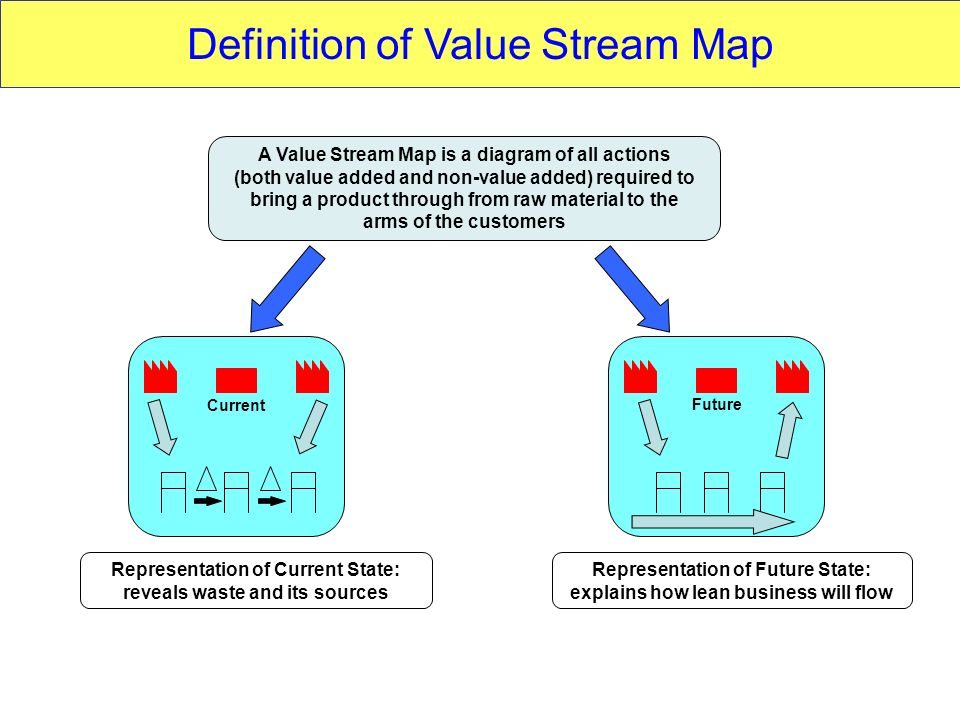 Definition of Value Stream Map