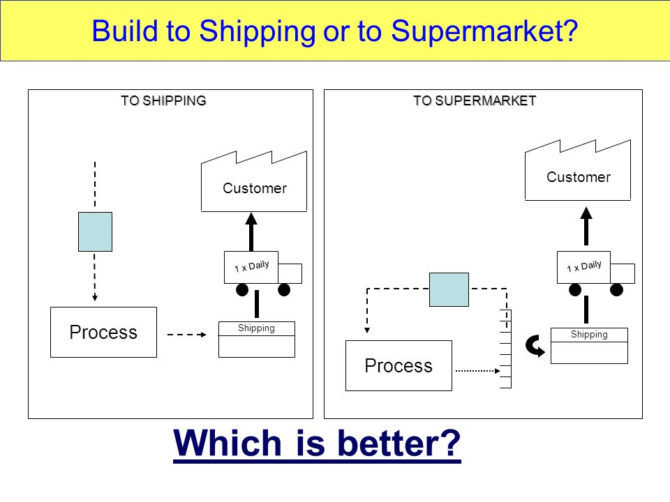 Build to Shipping or to Supermarket