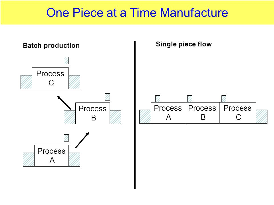 One Piece at a Time Manufacture