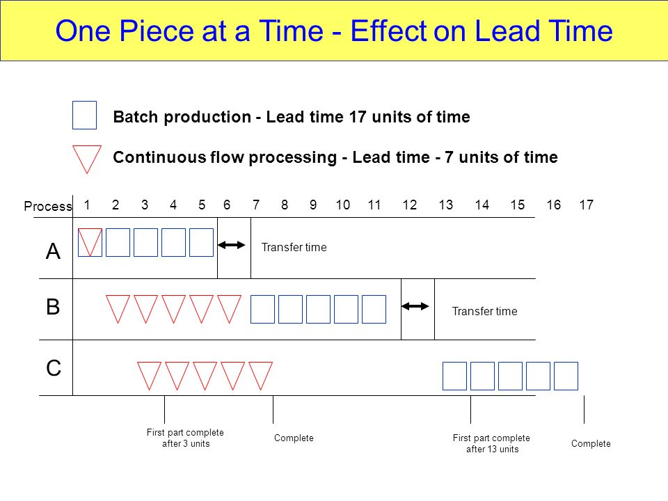 One Piece at a Time - Effect on Lead Time