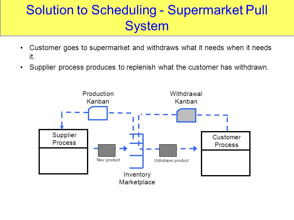 Solution to Scheduling - Supermarket Pull System