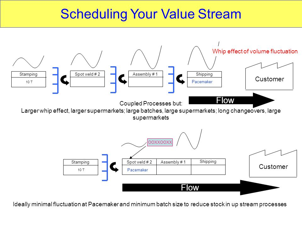 Scheduling Your Value Stream