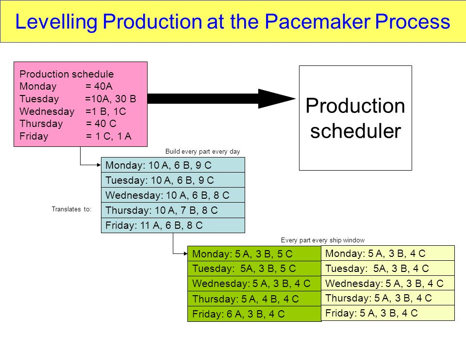 Levelling Production at the Pacemaker Process