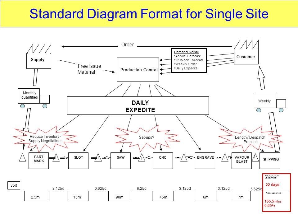 Standard Diagram Format for Single Site