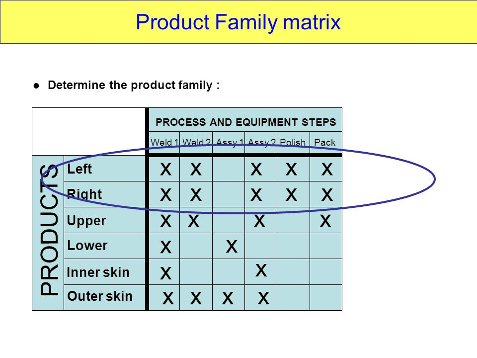Determine the product family :