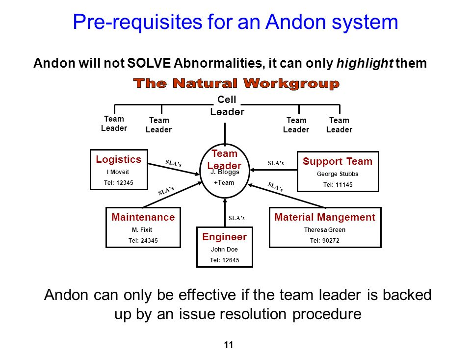 Andon will not SOLVE Abnormalities, it can only highlight them