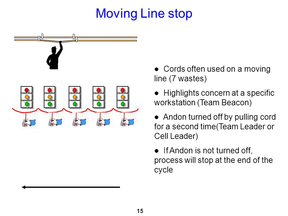 Moving Line stop Cords often used on a moving line (7 wastes)