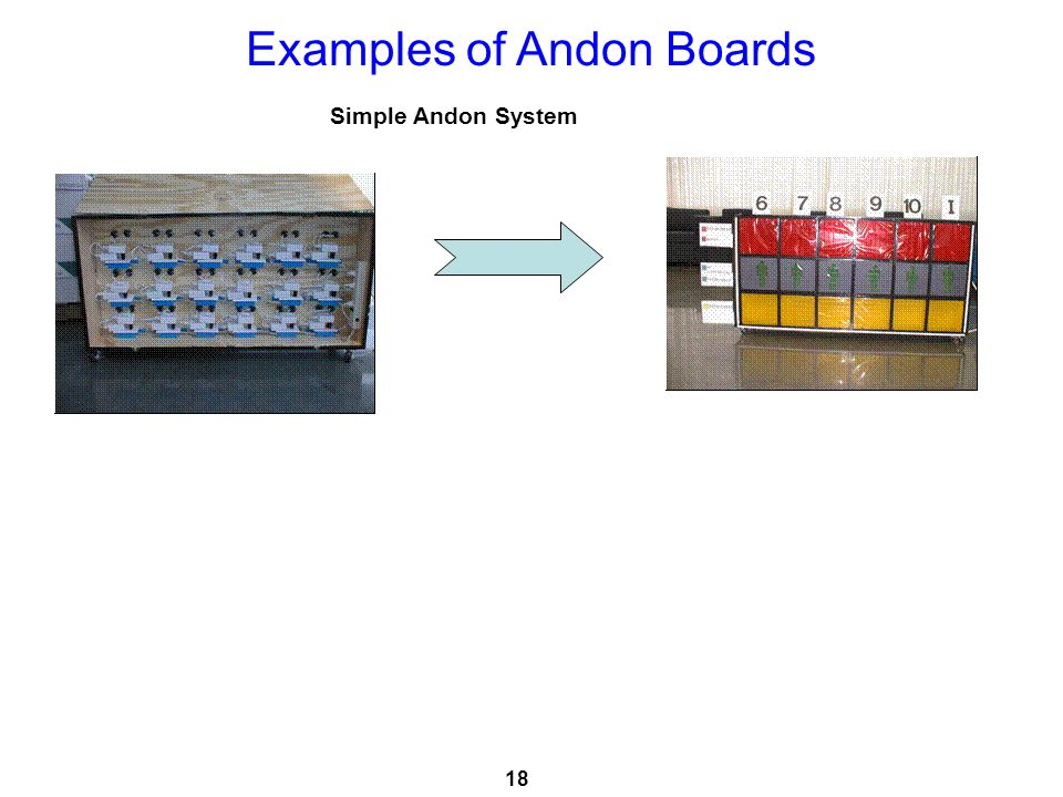 Examples of Andon Boards